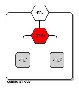 network-bridge-config