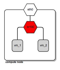 network-bridge-config