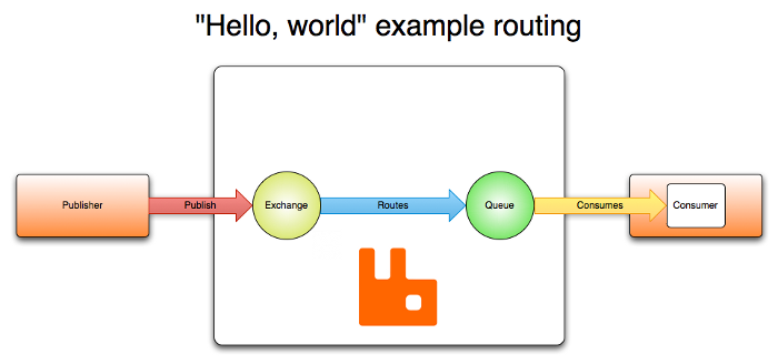 example-rabbitmq-routing