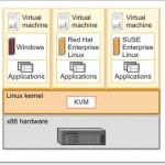 Install KVM hypervisor in CentOS