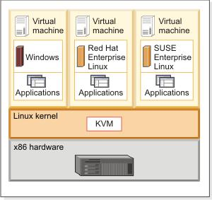 kvm-virtualization-schema