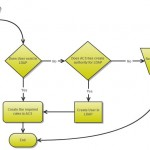 Enable LDAP authentication for Cloudstack