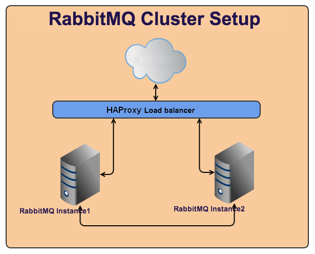 Rabbitmq cluster setup with HAproxy -