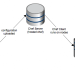 Install and configure chef client on workstation
