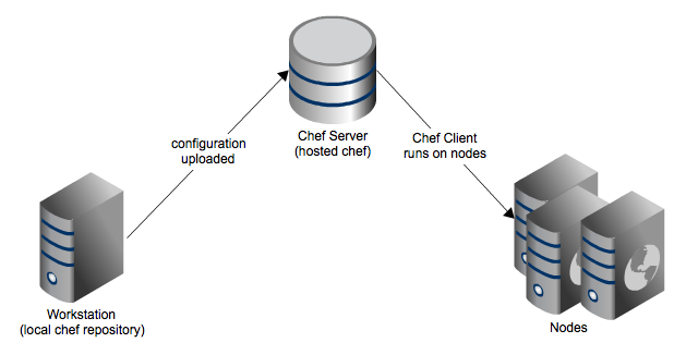 install and configure chef cient