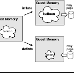 what is VMware memory balloon driver