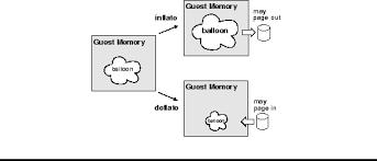 memory balloon