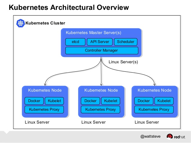 kubernetes cluster with docker