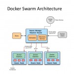 Install docker swarm and configure cluster