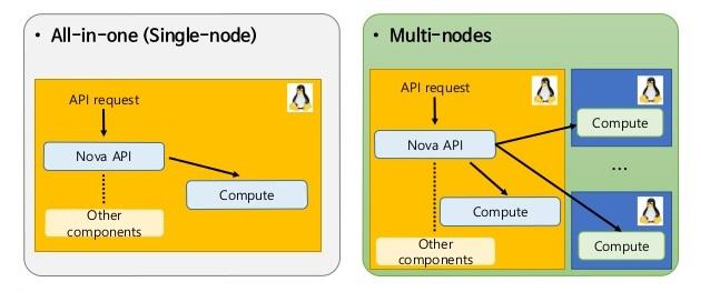 add compute node