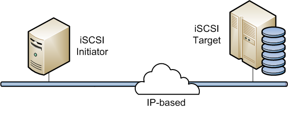 Configure iSCSI Target and initiator and multipath