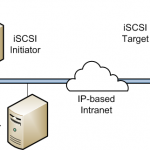 Set up an iSCSI Target and Initiator and configure multipath