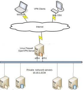 openvpn setup on linux