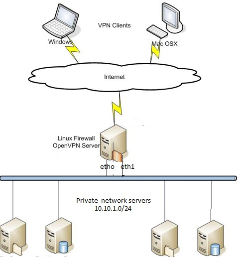 OpenVPN Server Installation and Configuration in Linux