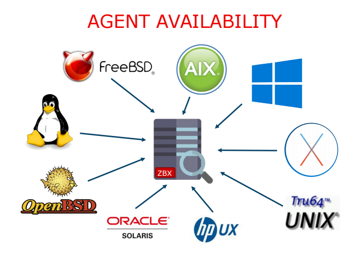 How to Install Zabbix Agent in AIX