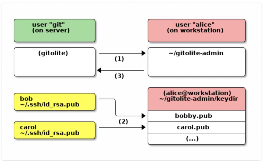 Install and setup own gitolite server in ubuntu